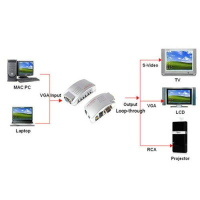 Адаптор VGA to RCA AV TV S-Video TV Signal